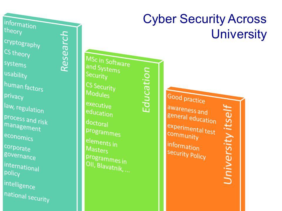 Cyber Security Across University