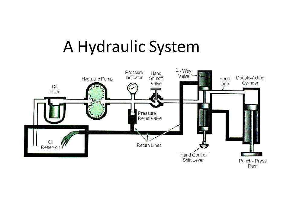 A Hydraulic System