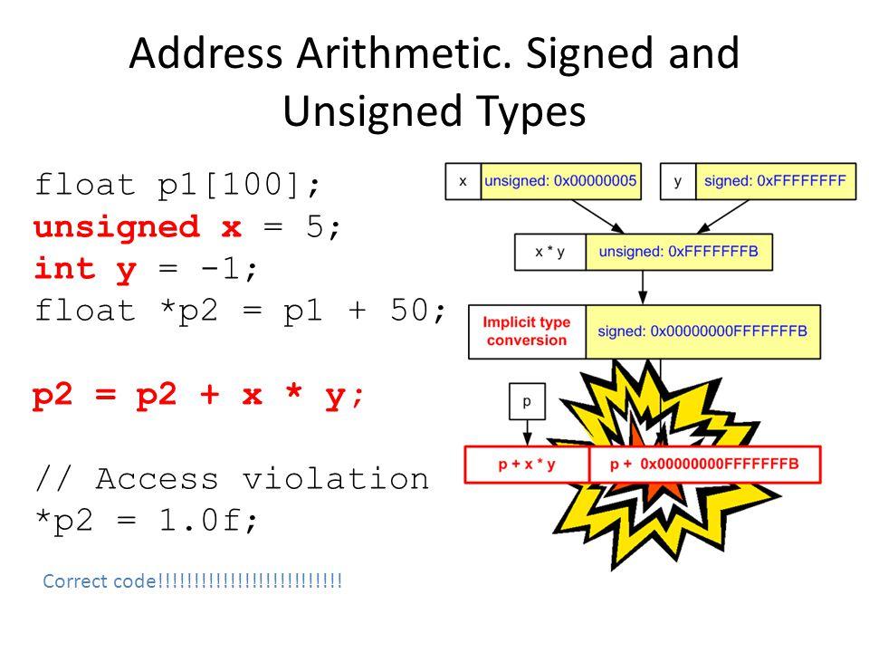 Address Arithmetic.