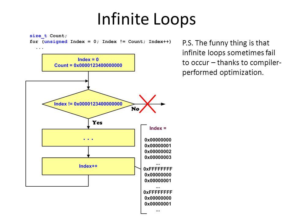 Infinite Loops P.S.