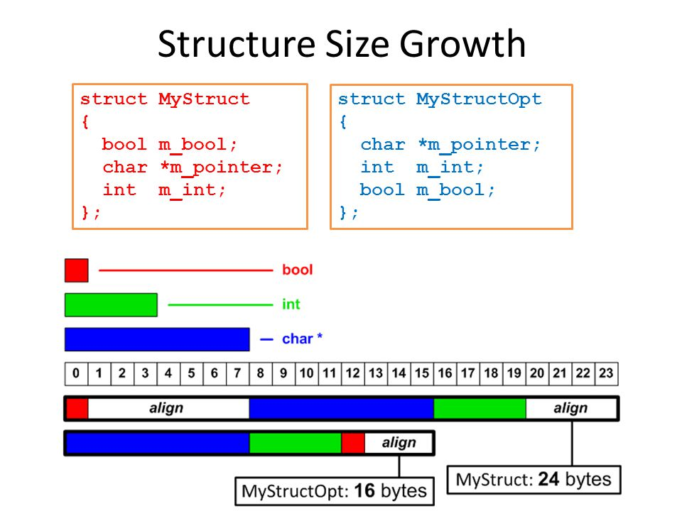 Structure Size Growth struct MyStruct { bool m_bool; char *m_pointer; int m_int; }; struct MyStructOpt { char *m_pointer; int m_int; bool m_bool; };
