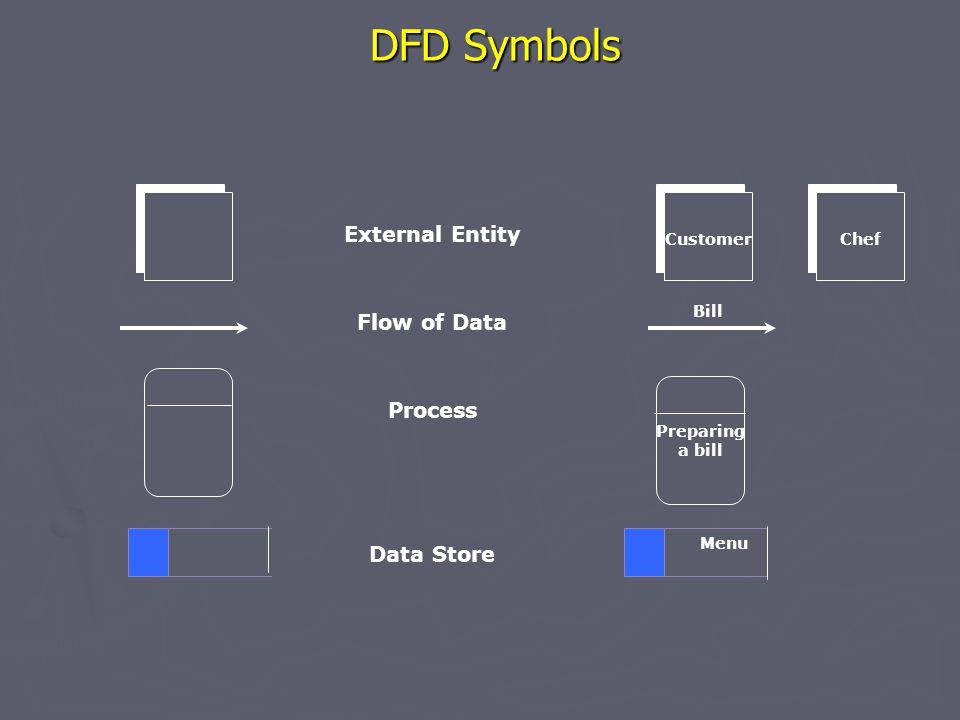 DFD Symbols External Entity Flow of Data Process Data Store Customer Bill Preparing a bill Menu Chef