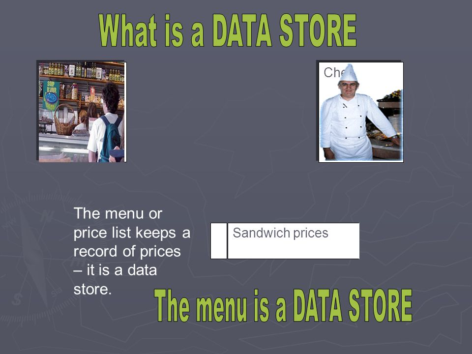 Sandwich prices The menu or price list keeps a record of prices – it is a data store. Customer Chef
