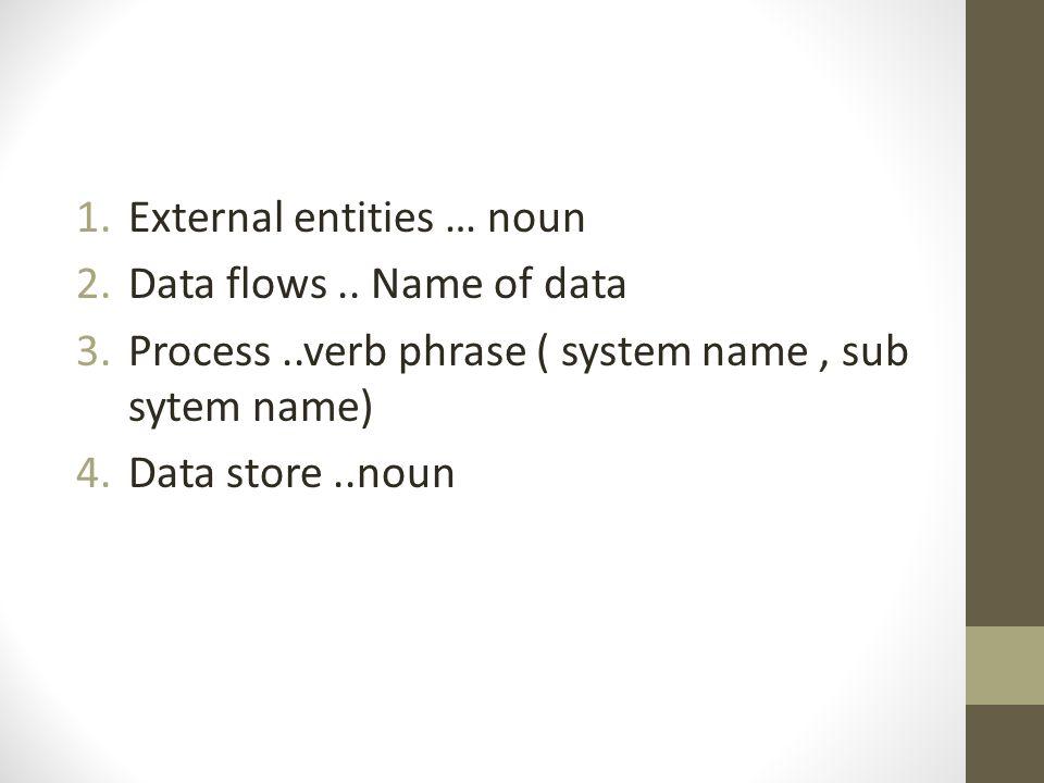 1.External entities … noun 2.Data flows.. Name of data 3.Process..verb phrase ( system name, sub sytem name) 4.Data store..noun