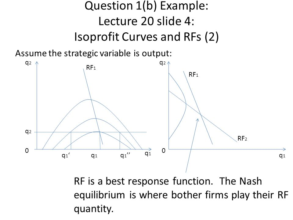 Question 1(b) Example: Lecture 20 slide 4: Isoprofit Curves and RFs (2) Assume the strategic variable is output: q2q2 0 q1q1 RF 1 q2q2 q 1 'q 1 q 1 '' RF 2 q2q2 0 q1q1 RF 1 RF is a best response function.