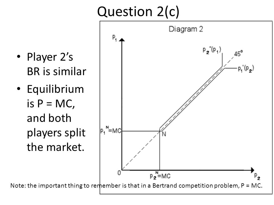 Question 2(c) Player 2's BR is similar Equilibrium is P = MC, and both players split the market.