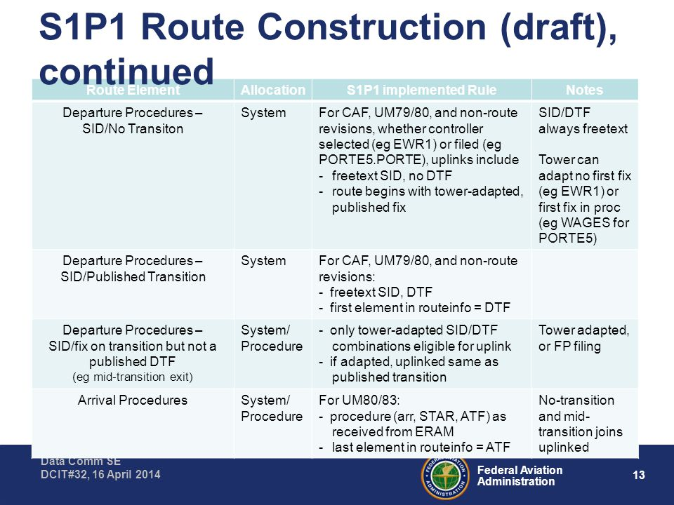13 Federal Aviation Administration Data Comm SE DCIT#32, 16 April 2014 Route ElementAllocationS1P1 implemented RuleNotes Departure Procedures – SID/No Transiton SystemFor CAF, UM79/80, and non-route revisions, whether controller selected (eg EWR1) or filed (eg PORTE5.PORTE), uplinks include -freetext SID, no DTF -route begins with tower-adapted, published fix SID/DTF always freetext Tower can adapt no first fix (eg EWR1) or first fix in proc (eg WAGES for PORTE5) Departure Procedures – SID/Published Transition SystemFor CAF, UM79/80, and non-route revisions: - freetext SID, DTF - first element in routeinfo = DTF Departure Procedures – SID/fix on transition but not a published DTF (eg mid-transition exit) System/ Procedure - only tower-adapted SID/DTF combinations eligible for uplink - if adapted, uplinked same as published transition Tower adapted, or FP filing Arrival ProceduresSystem/ Procedure For UM80/83: - procedure (arr, STAR, ATF) as received from ERAM -last element in routeinfo = ATF No-transition and mid- transition joins uplinked S1P1 Route Construction (draft), continued