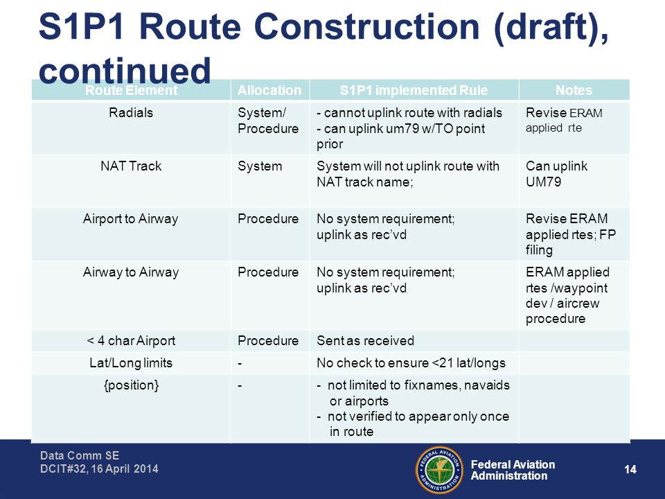 14 Federal Aviation Administration Data Comm SE DCIT#32, 16 April 2014 Route ElementAllocationS1P1 implemented RuleNotes RadialsSystem/ Procedure - cannot uplink route with radials - can uplink um79 w/TO point prior Revise ERAM applied rte NAT TrackSystemSystem will not uplink route with NAT track name; Can uplink UM79 Airport to AirwayProcedureNo system requirement; uplink as rec'vd Revise ERAM applied rtes; FP filing Airway to AirwayProcedureNo system requirement; uplink as rec'vd ERAM applied rtes /waypoint dev / aircrew procedure < 4 char AirportProcedureSent as received Lat/Long limits-No check to ensure <21 lat/longs {position}-- not limited to fixnames, navaids or airports - not verified to appear only once in route S1P1 Route Construction (draft), continued