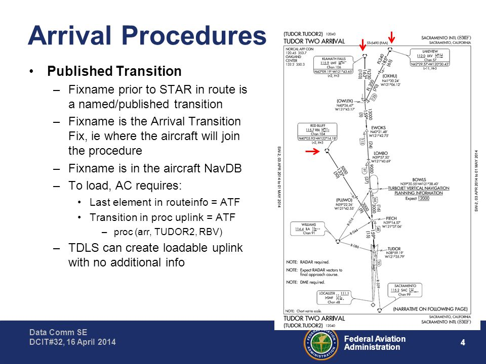 5 Federal Aviation Administration Data Comm SE DCIT#32, 16 April 2014 Arrival Procedures No Transition Arrival –Fixname prior to STAR in route is either: First fix in the base/common leg of the arrival procedure (eg PIECH.TUDOR2) The name of the arrival procedure with no transition (eg TUDOR.TUDOR2) –ERAM assumes the procedure is joined at the fix in the route prior to the STAR (eg PIECH) –To load, aircraft requires: Last element in routeinfo = first fix in base/common leg Transition in proc uplink = blank –TDLS needs to know: Route contains a no-transition arrival –proc (arr, TUDOR2, - ) First fix in base/common leg (PIECH)