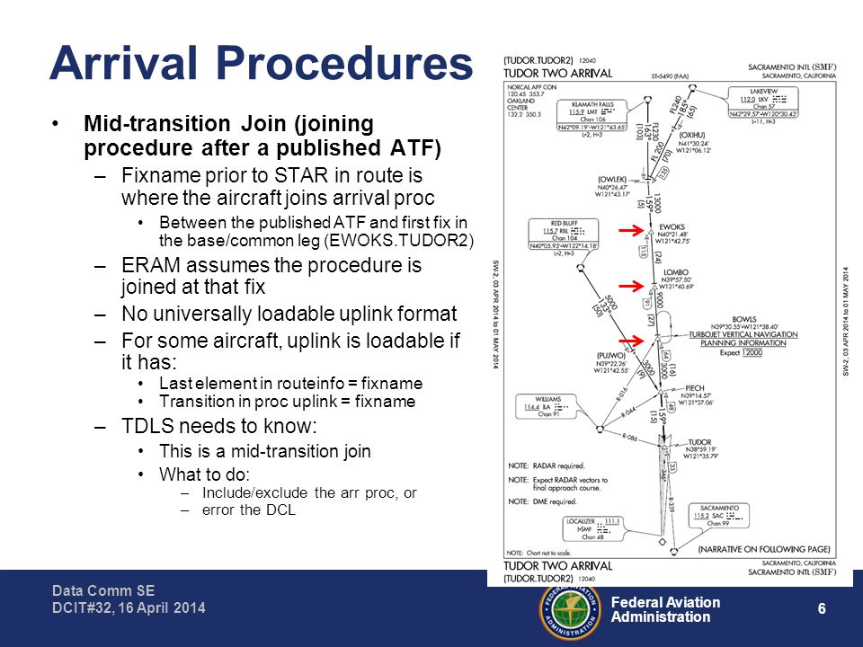 6 Federal Aviation Administration Data Comm SE DCIT#32, 16 April 2014 Arrival Procedures Mid-transition Join (joining procedure after a published ATF) –Fixname prior to STAR in route is where the aircraft joins arrival proc Between the published ATF and first fix in the base/common leg (EWOKS.TUDOR2) –ERAM assumes the procedure is joined at that fix –No universally loadable uplink format –For some aircraft, uplink is loadable if it has: Last element in routeinfo = fixname Transition in proc uplink = fixname –TDLS needs to know: This is a mid-transition join What to do: –Include/exclude the arr proc, or –error the DCL