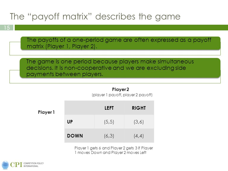 15 The payoff matrix describes the game The payoffs of a one-period game are often expressed as a payoff matrix (Player 1, Player 2).