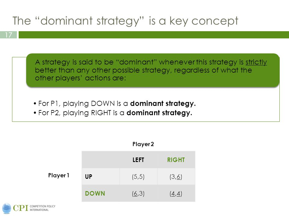 17 The dominant strategy is a key concept For P1, playing DOWN is a dominant strategy.