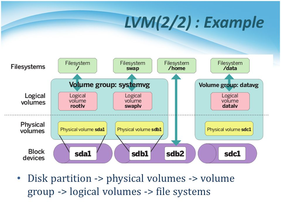 LVM(2/2) : Example Disk partition -> physical volumes -> volume group -> logical volumes -> file systems