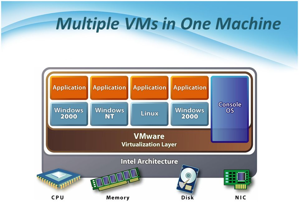 Virtual Machine (2/2) System VM Process VM Java Program Guest Operating System Guest Applications Java Virtual Machine VMware This course we will focus on the system virtualization