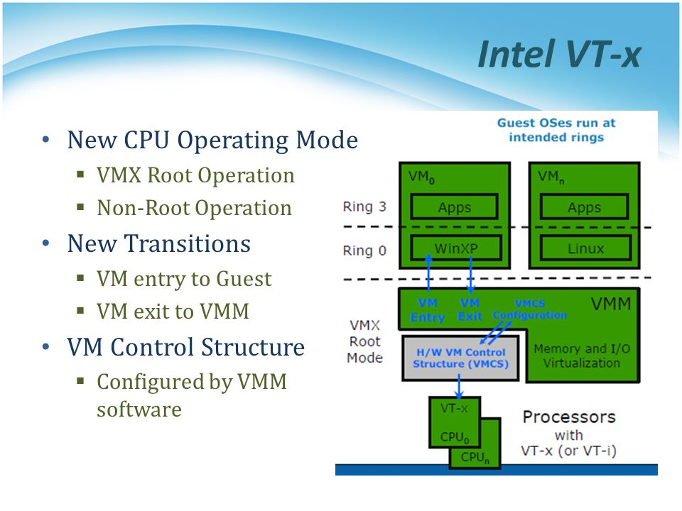Intel VT-x New CPU Operating Mode  VMX Root Operation  Non-Root Operation New Transitions  VM entry to Guest  VM exit to VMM VM Control Structure