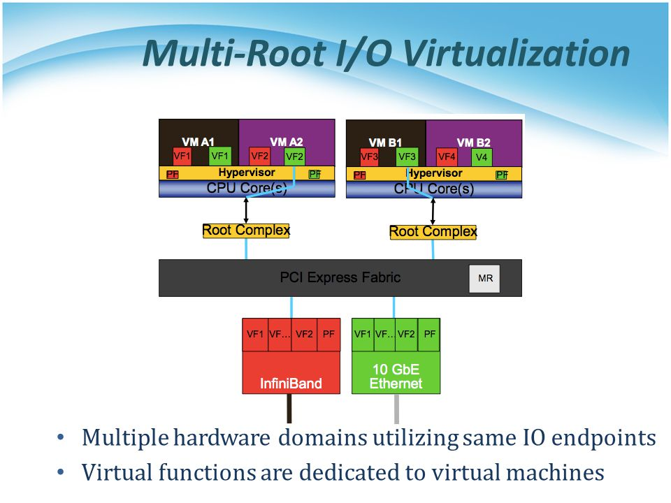 Multi-Root I/O Virtualization Multiple hardware domains utilizing same IO endpoints Virtual functions are dedicated to virtual machines