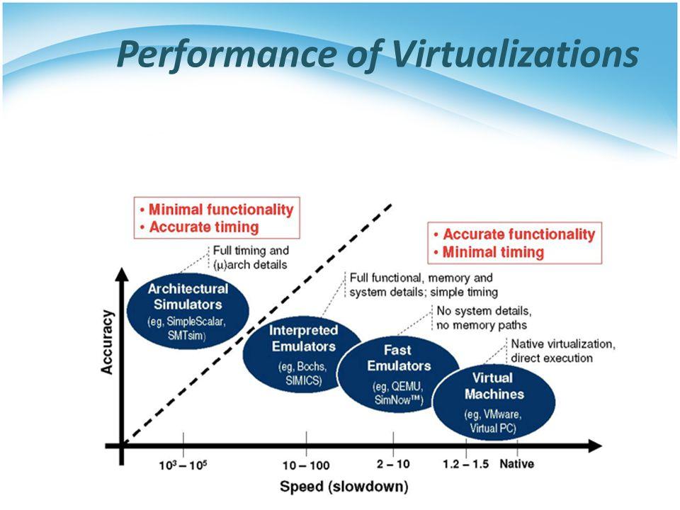 History of Virtualization 1964 IBM CP-40 1972 IBM VM/370 1997 Virtual PC 1999 VMware 2003 Xen 2005 Intel VT 2006 AMD VT 2007 KVM-X86 2012 Xen-ARM KVM- ARM Time Sharing Virtual Memory Mainframe Virtualization Desktop Virtualization Server Virtualization Cloud Computing Traditional-virtualization Para-virtualization HW-assist Mobile Virtualization
