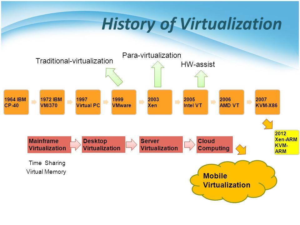 Example: Server Virtualization http://www.energystar.gov/index.cfm?c=power_mgt.datacenter_efficiency_virtualization
