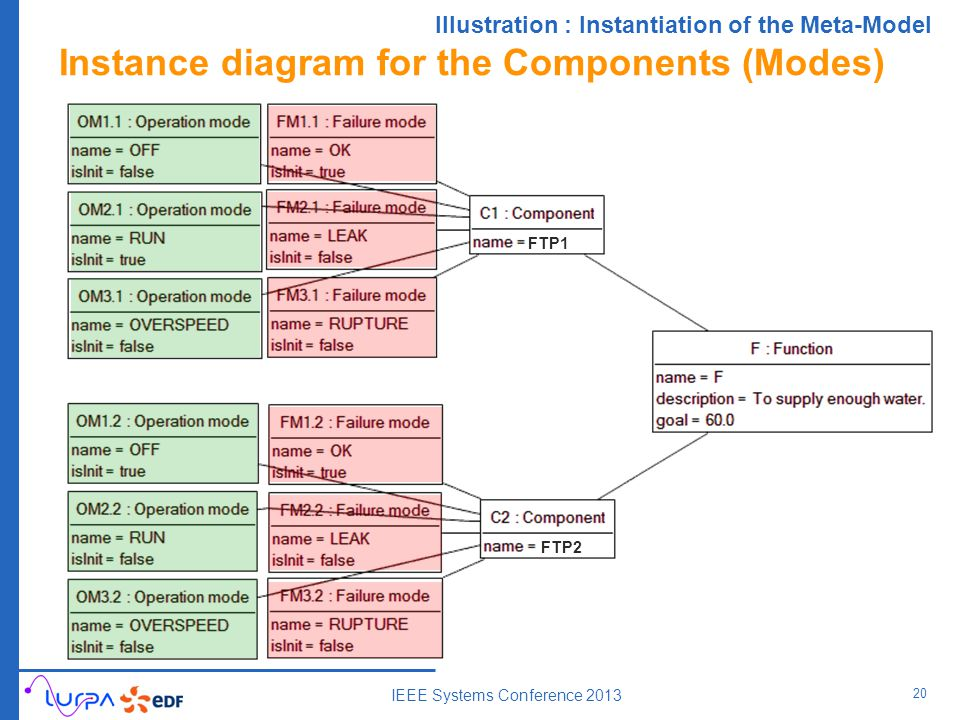 Instance diagram for the Components (Modes) 20 IEEE Systems Conference 2013 FTP2 Illustration : Instantiation of the Meta-Model FTP1
