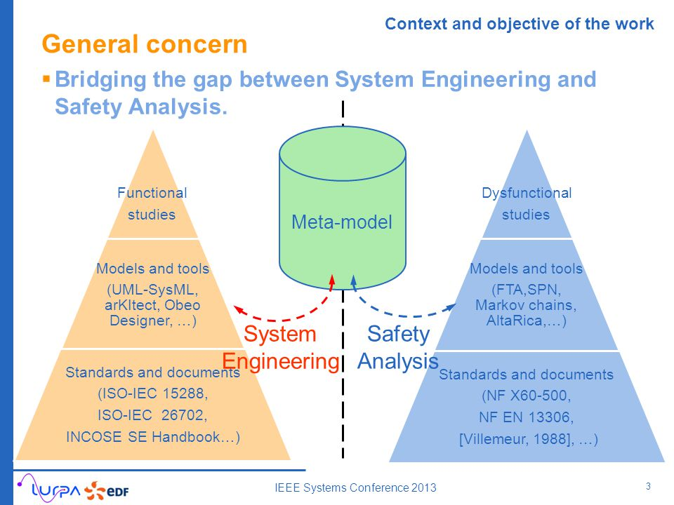 General concern  Bridging the gap between System Engineering and Safety Analysis. 3 IEEE Systems Conference 2013 Functional studies Models and tools
