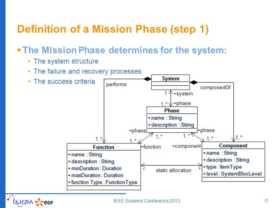 Definition of a Mission Phase (step 1)  The Mission Phase determines for the system: The system structure The failure and recovery processes The success criteria 31 IEEE Systems Conference 2013