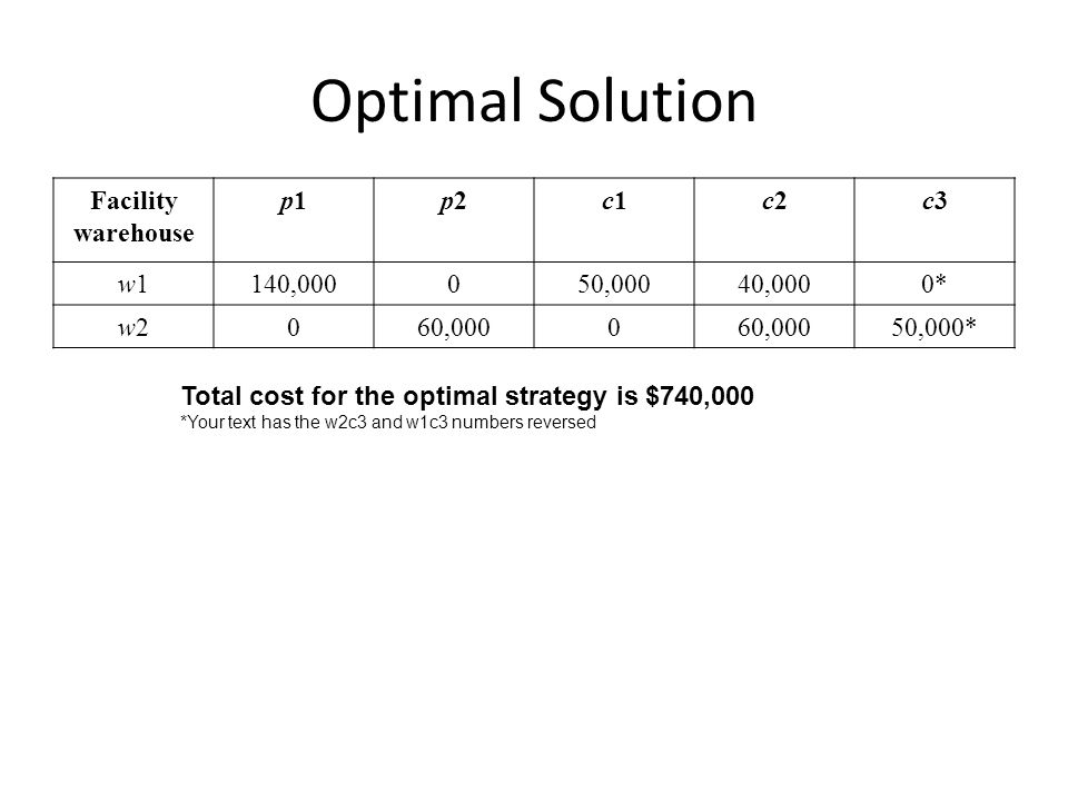 Optimal Solution Facility warehouse p1p1p2p2c1c1c2c2c3c3 w1w1140,000050,00040,0000* w2w2060,0000 50,000* Total cost for the optimal strategy is $740,0