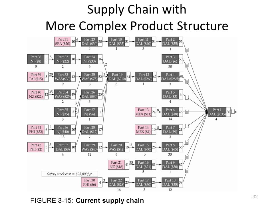 Supply Chain with More Complex Product Structure FIGURE 3-15: Current supply chain 32
