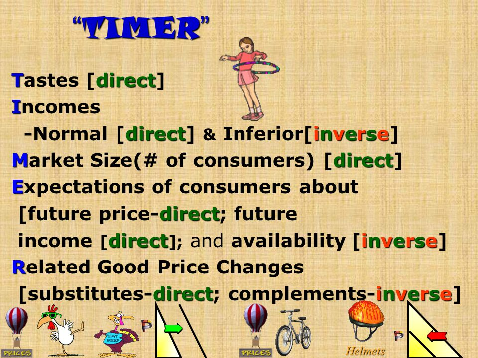 Demand Shifters [TIMER] 1. Taste [direct] 2. Income [normal-direct] [inferior-inverse] 3.