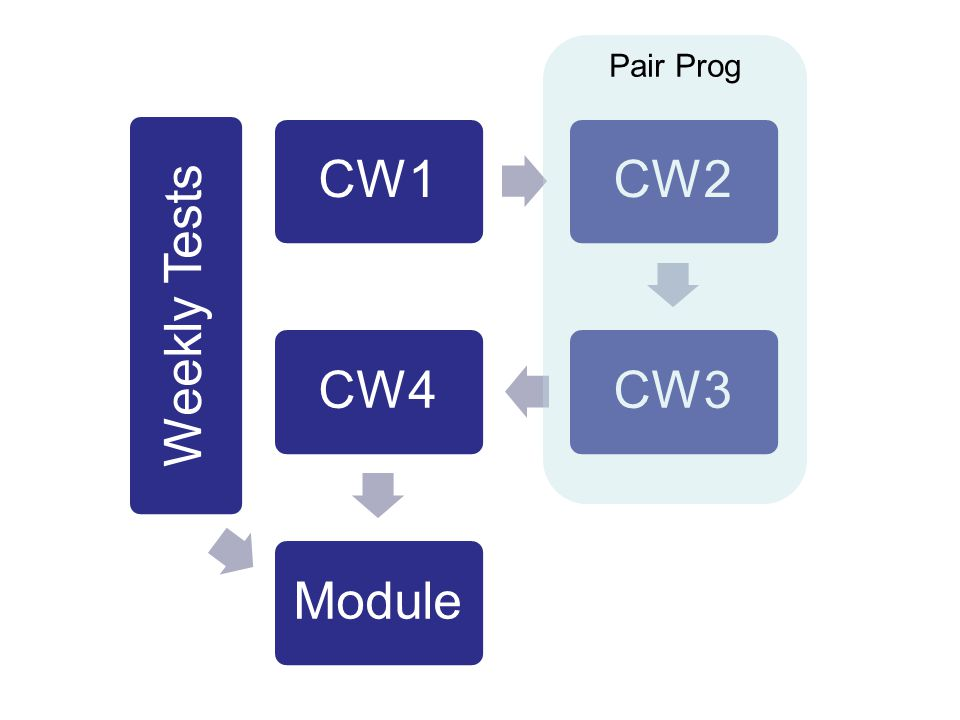 CW1CW2CW3CW4Module Weekly Tests Pair Prog