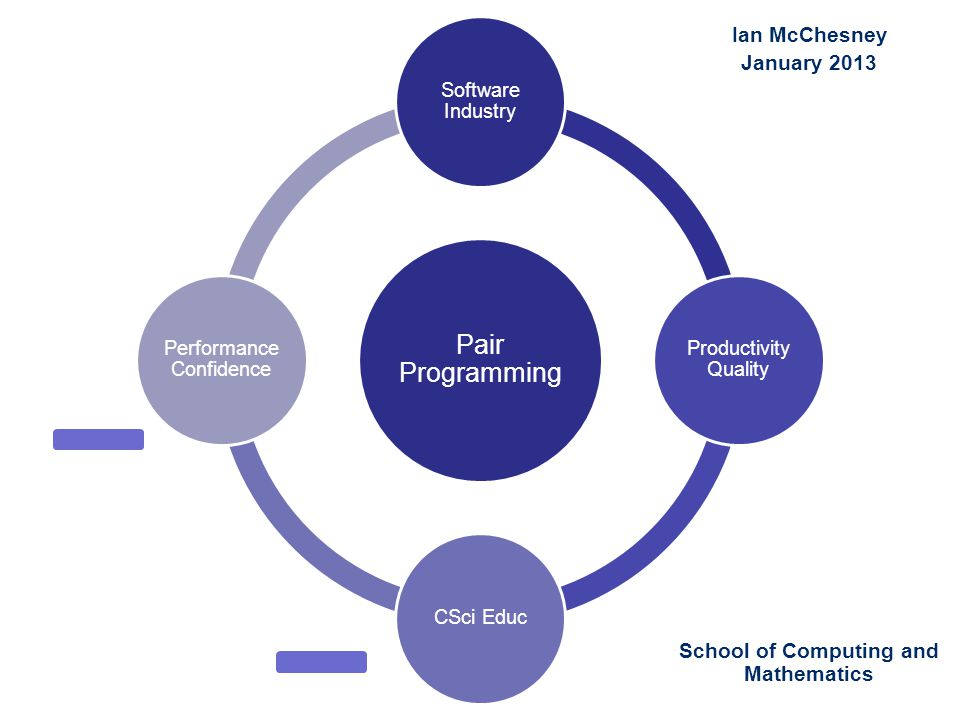 2 Pair Programming Software Industry Productivity Quality CSci Educ Performance Confidence School of Computing and Mathematics Ian McChesney January 2013