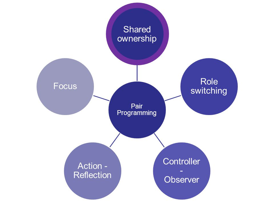 3 Pair Programming Shared ownership Role switching Controller - Observer Action - Reflection Focus