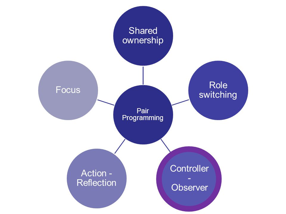5 Pair Programming Shared ownership Role switching Controller - Observer Action - Reflection Focus