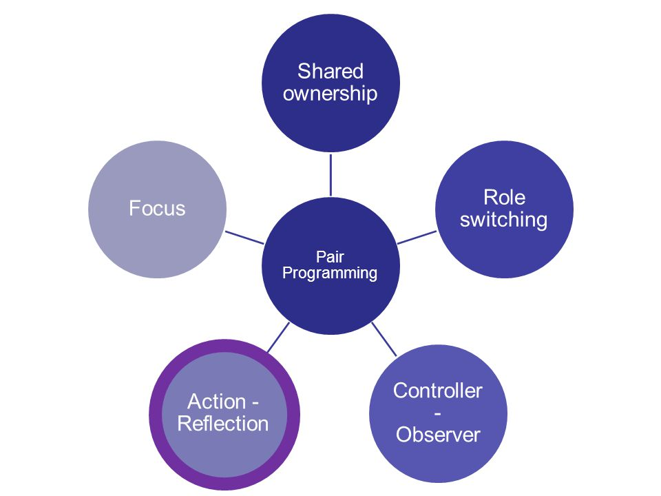 7 Pair Programming Shared ownership Role switching Controller - Observer Action - Reflection Focus