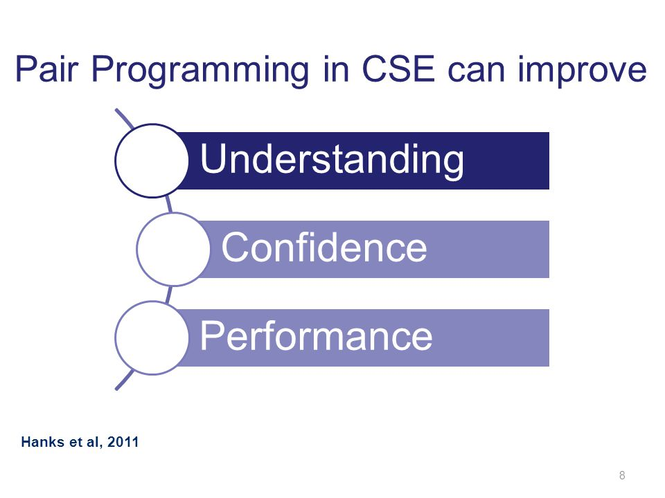 8 Understanding Confidence Performance Pair Programming in CSE can improve Hanks et al, 2011