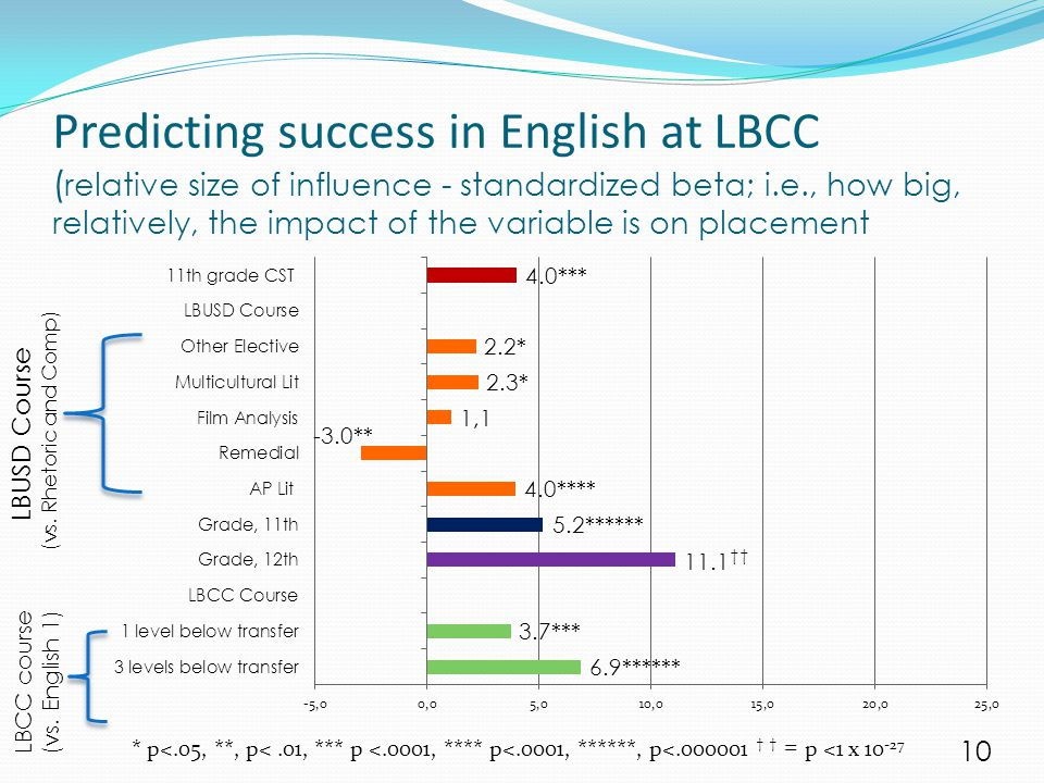 Predicting success in English at LBCC ( relative size of influence - standardized beta; i.e., how big, relatively, the impact of the variable is on pl