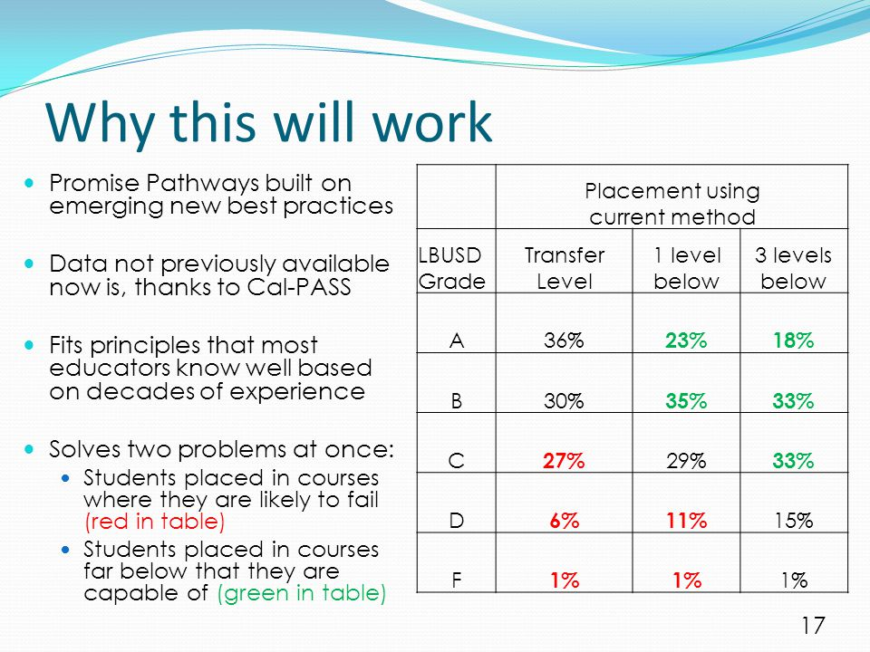 Why this will work Placement using current method LBUSD Grade Transfer Level 1 level below 3 levels below A36% 23%18% B30% 35%33% C 27% 29% 33% D 6%11