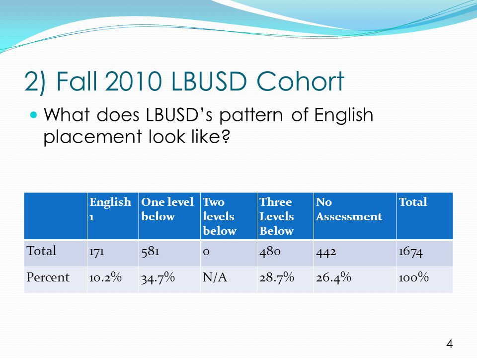 2) Fall 2010 LBUSD Cohort English 1 One level below Two levels below Three Levels Below No Assessment Total 17158104804421674 Percent10.2%34.7%N/A28.7
