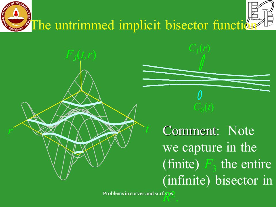 The untrimmed implicit bisector function Problems in curves and surfaces t r F 3 (t,r) Comment Comment: Note we capture in the (finite) F 3 the entire (infinite) bisector in R 2.