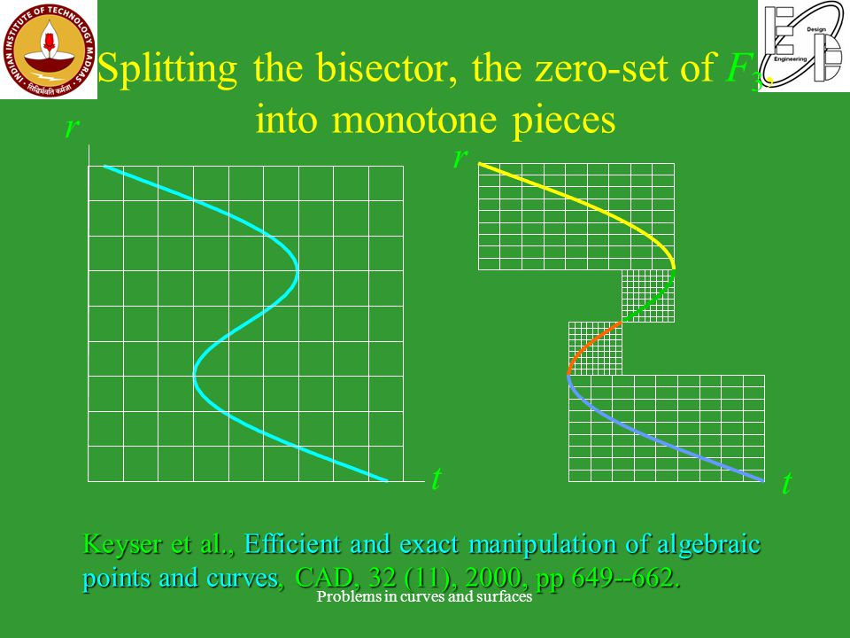 Splitting the bisector, the zero-set of F 3, into monotone pieces Problems in curves and surfaces r t Keyser et al., Efficient and exact manipulation of algebraic points and curves, CAD, 32 (11), 2000, pp 649--662.