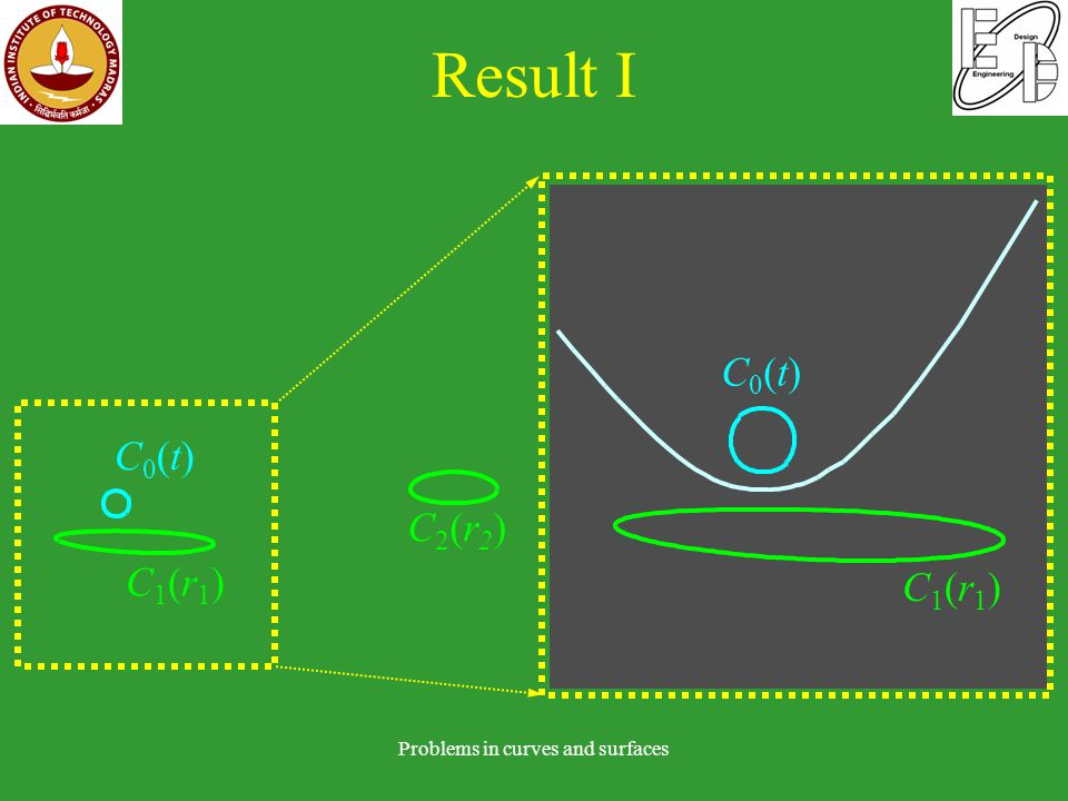 Result I Problems in curves and surfaces C0(t)C0(t) C1(r1)C1(r1) C0(t)C0(t) C1(r1)C1(r1) C2(r2)C2(r2)