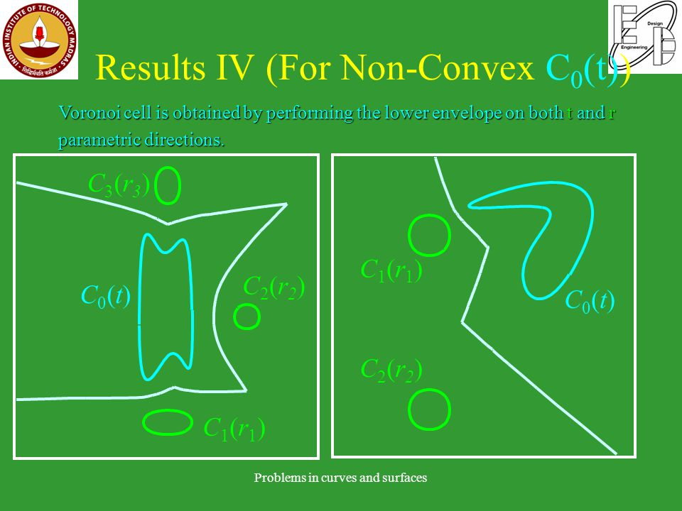 Results IV (For Non-Convex C 0 (t)) Problems in curves and surfaces C0(t)C0(t) C3(r3)C3(r3) C2(r2)C2(r2) C1(r1)C1(r1) C0(t)C0(t) C1(r1)C1(r1) C2(r2)C2(r2) Voronoi cell is obtained by performing the lower envelope on both t and r parametric directions.