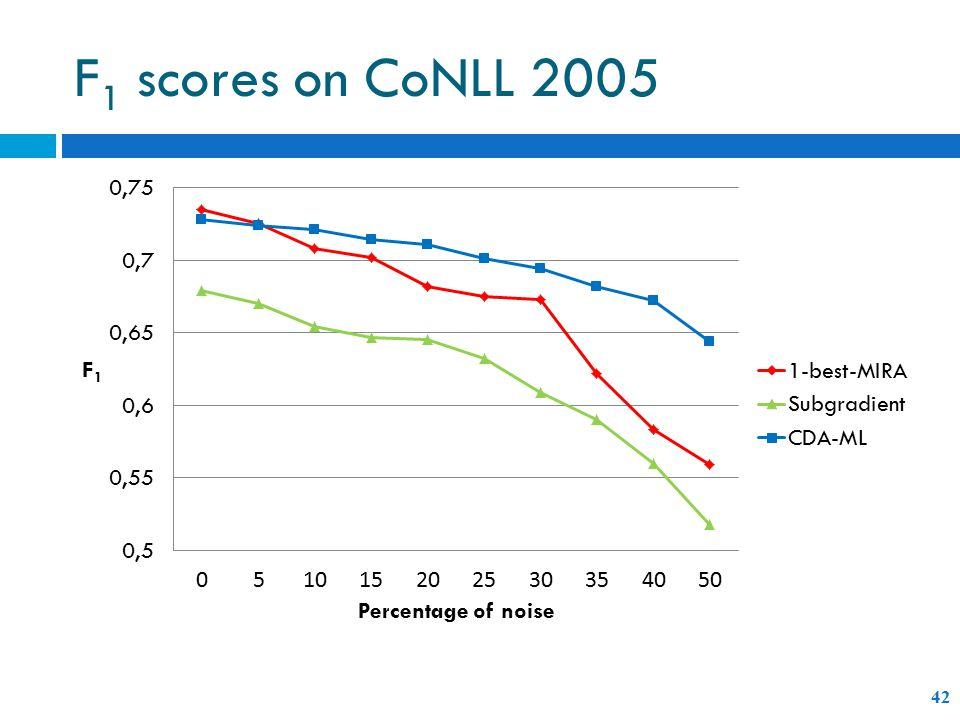 F 1 scores on CoNLL 2005 42
