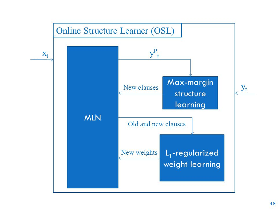 45 MLN Max-margin structure learning L 1 -regularized weight learning Online Structure Learner (OSL) xtxt ytyt yPtyPt New clauses New weights Old and new clauses