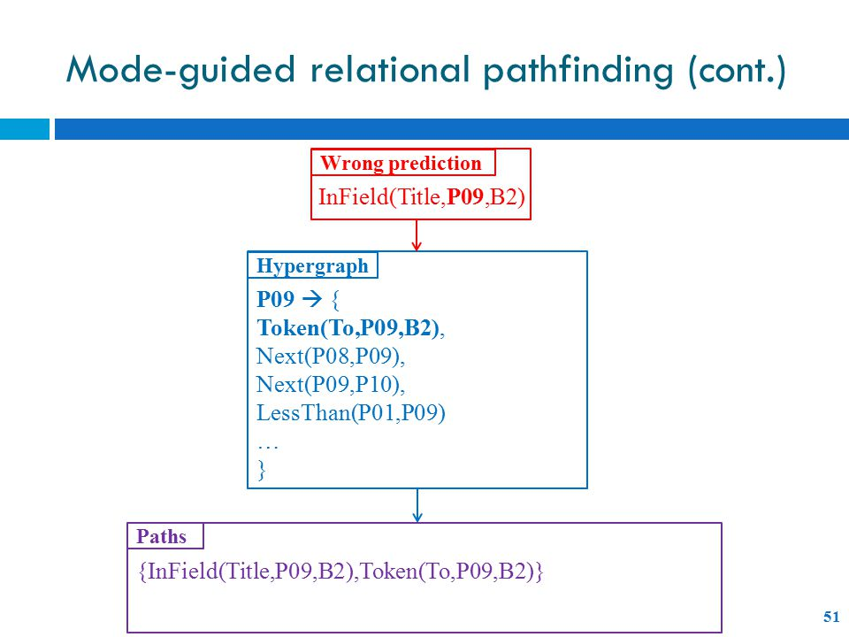 Mode-guided relational pathfinding (cont.) 51 P09  { Token(To,P09,B2), Next(P08,P09), Next(P09,P10), LessThan(P01,P09) … } InField(Title,P09,B2) Wrong prediction Hypergraph {InField(Title,P09,B2),Token(To,P09,B2)} Paths