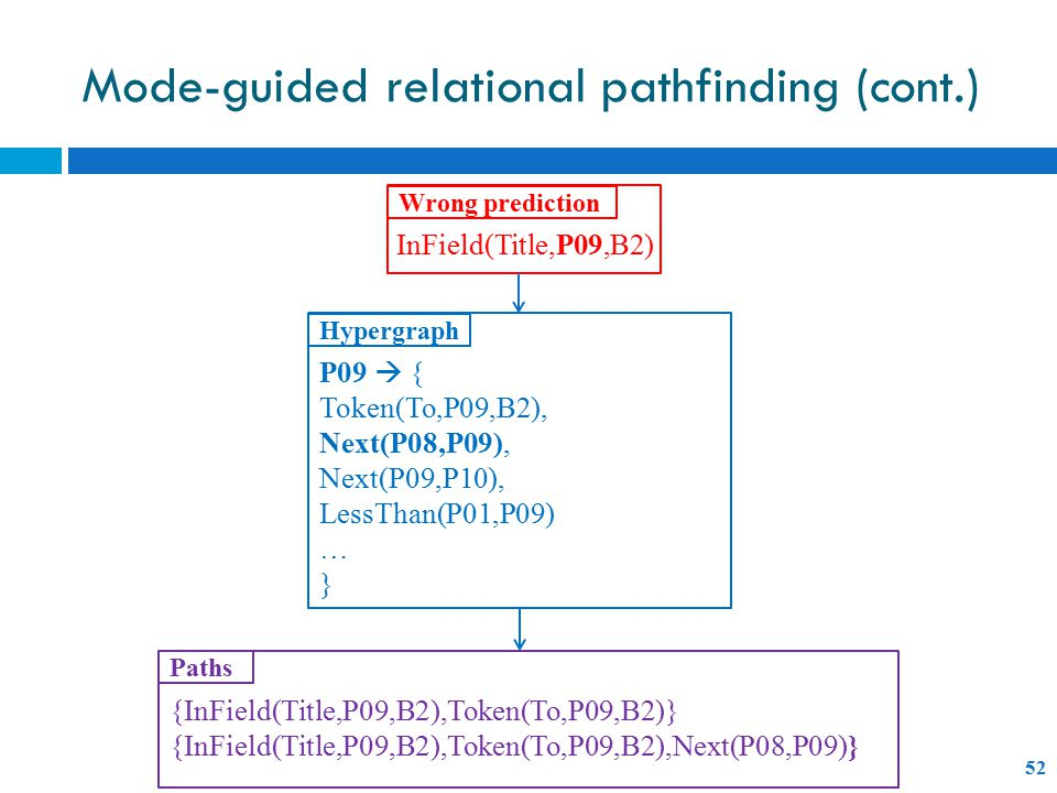 Mode-guided relational pathfinding (cont.) 52 P09  { Token(To,P09,B2), Next(P08,P09), Next(P09,P10), LessThan(P01,P09) … } InField(Title,P09,B2) Wrong prediction Hypergraph {InField(Title,P09,B2),Token(To,P09,B2)} {InField(Title,P09,B2),Token(To,P09,B2),Next(P08,P09)} Paths