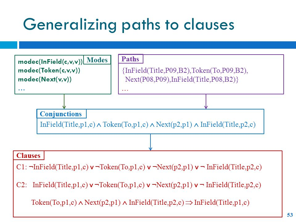 Generalizing paths to clauses modec(InField(c,v,v)) modec(Token(c,v,v)) modec(Next(v,v)) … Modes {InField(Title,P09,B2),Token(To,P09,B2), Next(P08,P09),InField(Title,P08,B2)} … InField(Title,p1,c)  Token(To,p1,c)  Next(p2,p1)  InField(Title,p2,c) Paths Conjunctions C1: ¬InField(Title,p1,c) ˅ ¬Token(To,p1,c) ˅ ¬Next(p2,p1) ˅ ¬ InField(Title,p2,c) C2: InField(Title,p1,c) ˅ ¬Token(To,p1,c) ˅ ¬Next(p2,p1) ˅ ¬ InField(Title,p2,c) Token(To,p1,c)  Next(p2,p1)  InField(Title,p2,c)  InField(Title,p1,c) Clauses 53