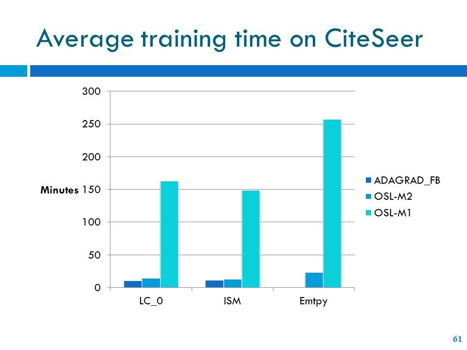 Average training time on CiteSeer 61