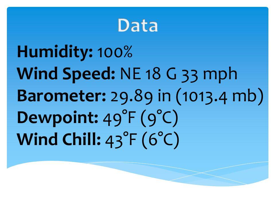 Humidity: 100% Wind Speed: NE 18 G 33 mph Barometer: 29.89 in (1013.4 mb) Dewpoint: 49°F (9°C) Wind Chill: 43°F (6°C)
