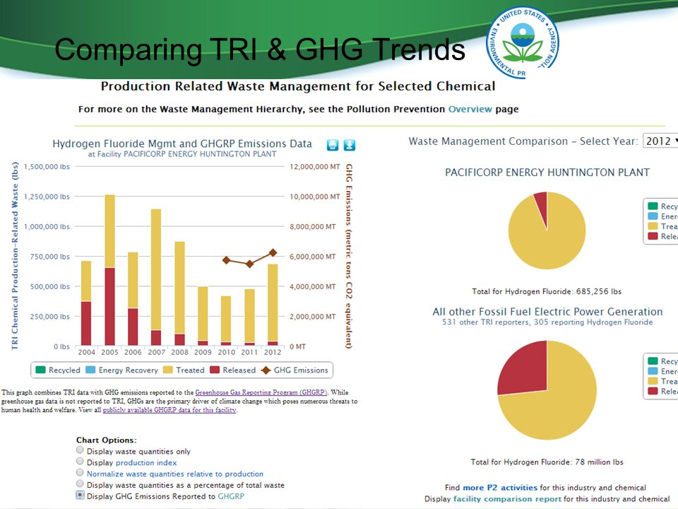 Comparing TRI & GHG Trends 9