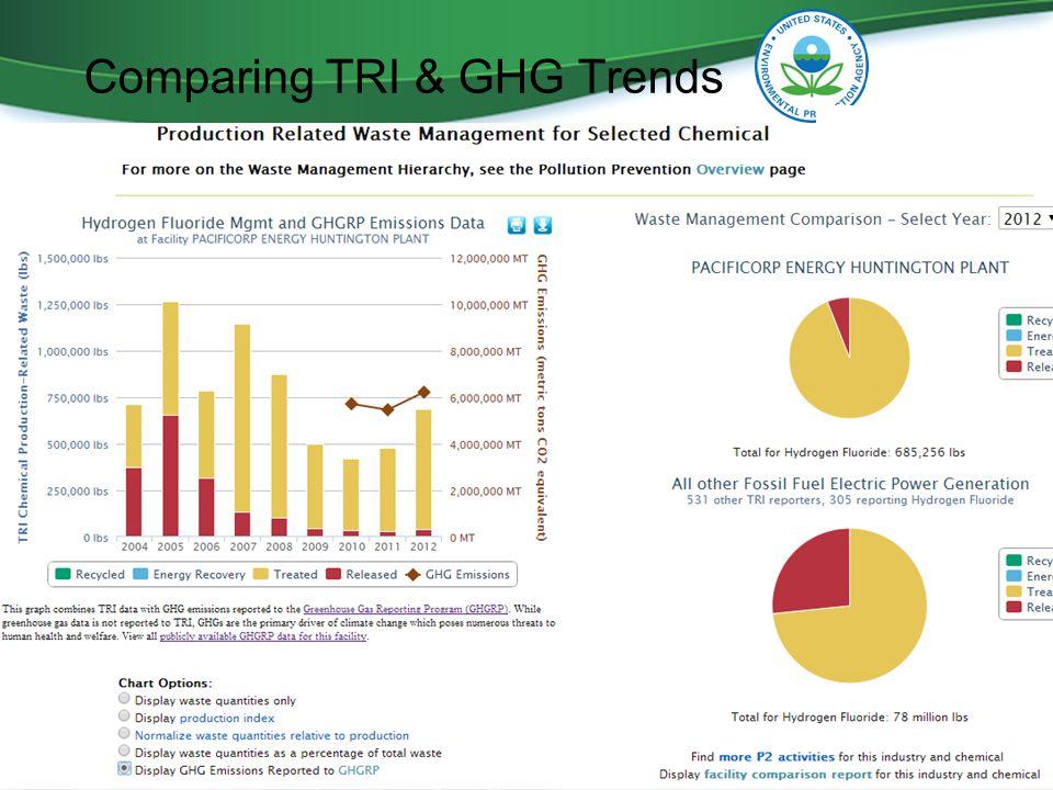 Comparing TRI & GHG Trends 9